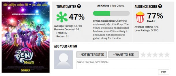 My Little Pony Tomatometer