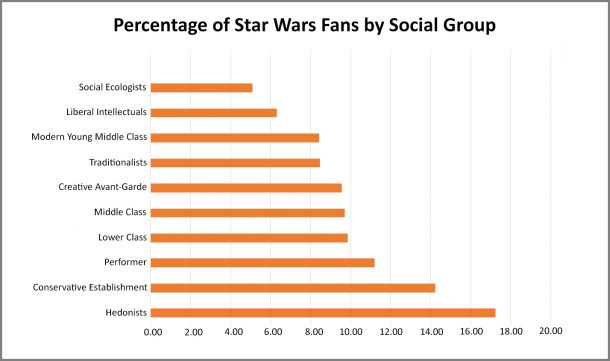 Star Wars Fans by Social Group