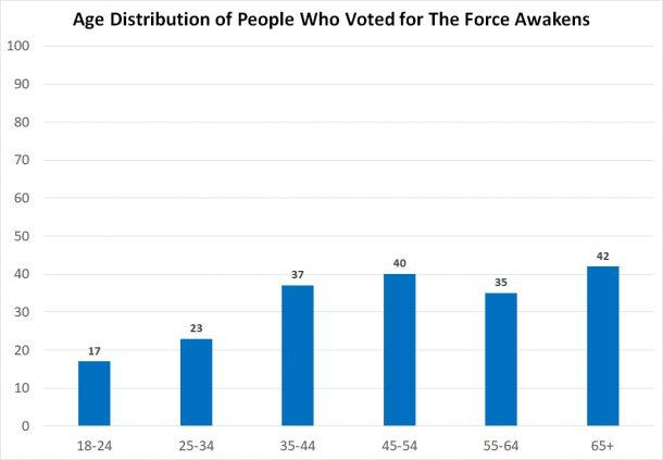 Time Capsule Survey Age Distribution