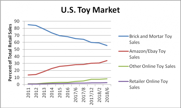 US Toy Market
