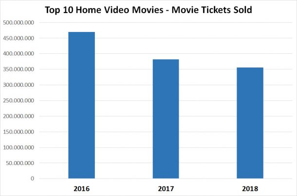 Box office of top 10 home video releases in the USA