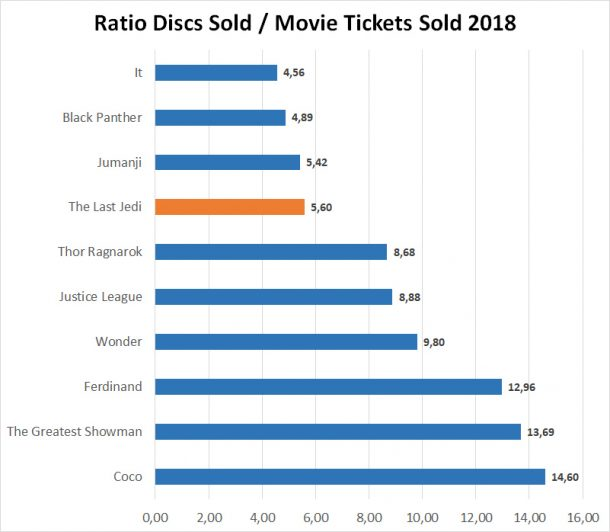 Home video sales ratio