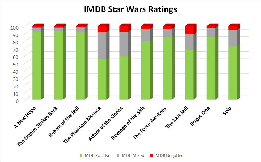 IMDB Star Wars User ratings