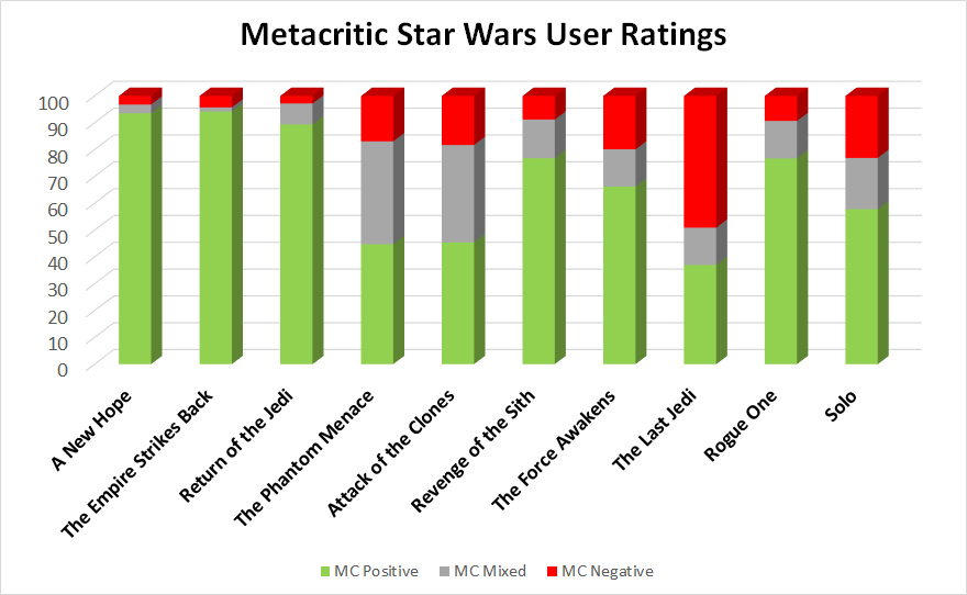 Metacritic Star Wars user ratings
