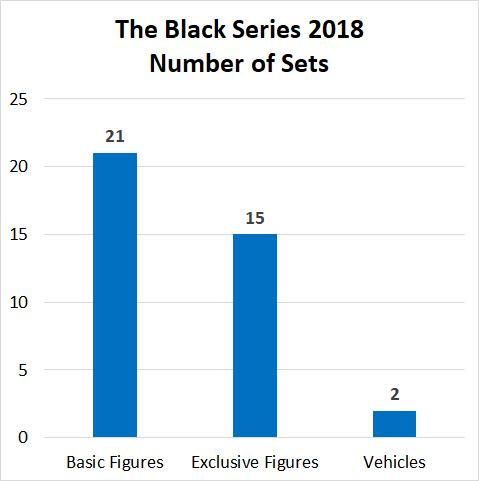 Black Series Sets 2018