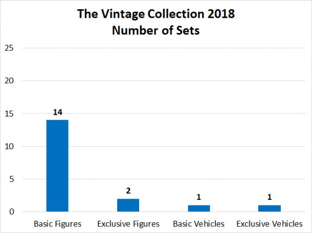 The Vintage Collection Sets 2018