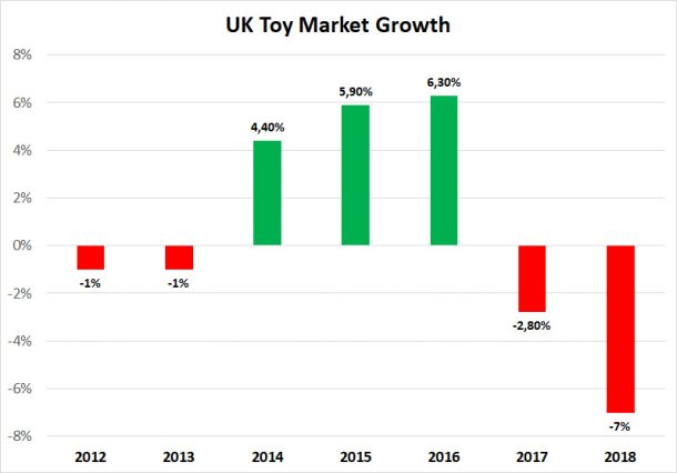Uk toy market growth rates