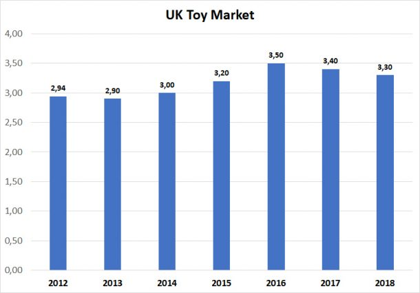 UK toy market sales in billion pounds