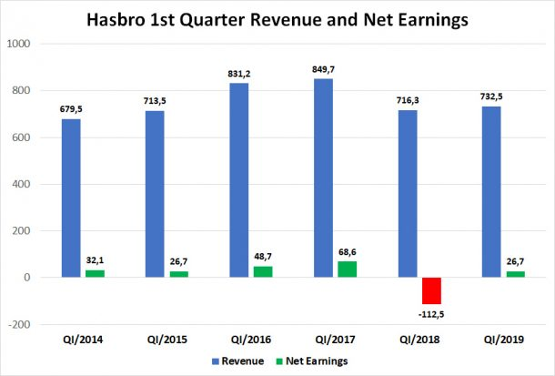 Hasbro Q1 Revenue