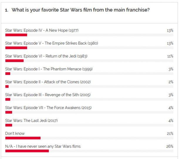 YouGov Star Wars Movie Survey