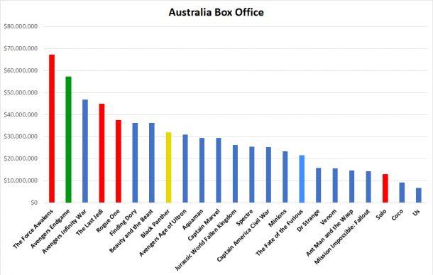 Australia Box Office