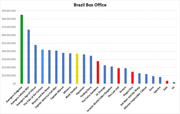 Brazil Box Office