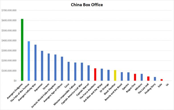 China Box Office