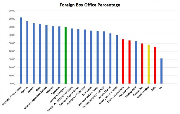Foreign Box Office Percentage