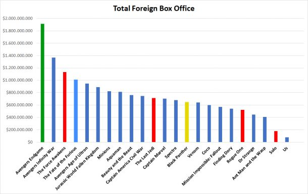 Foreign box office