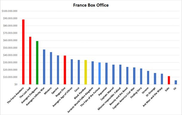 France Box Office