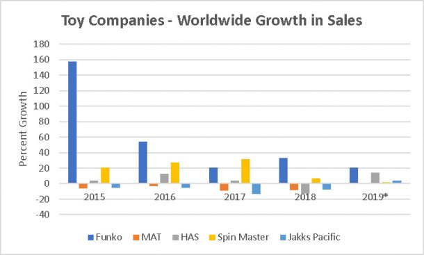Funko Growth