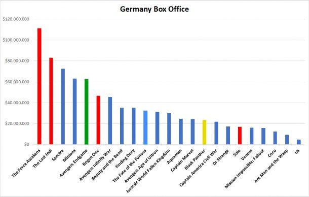 Germany Box Office