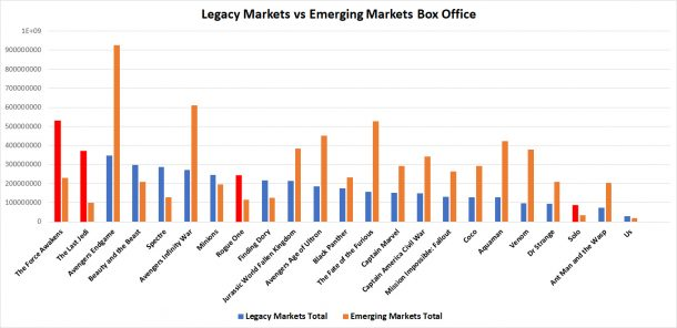 Legacy vs emerging markets