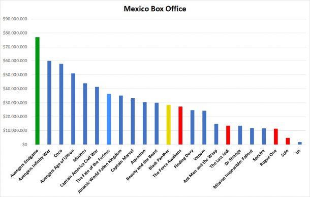 Mexico Box Office