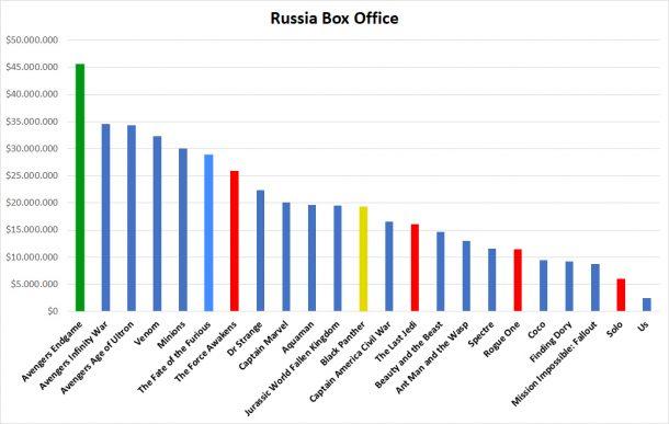 Russia Box Office