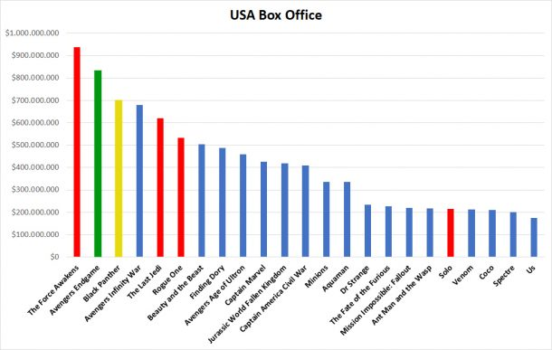 USA box office