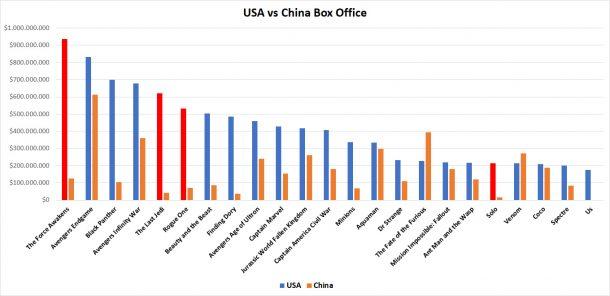 USA vs China box office