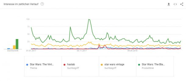 Star Wars Google Trend