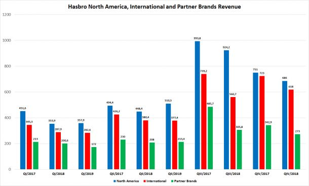 Hasbro 2nd Quarter 2019 Revenue