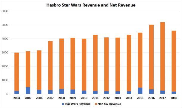 Hasbro Net Revenue and Star Wars Revenue