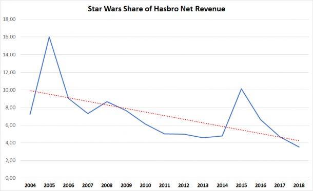 Hasbro Star Wars Revenue Share of Net Revenue