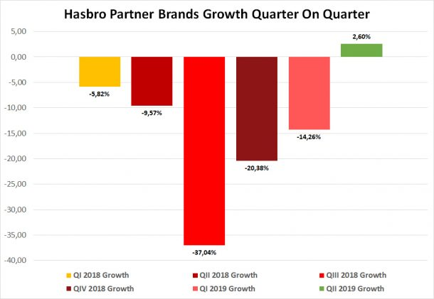 Hasbro Partner Brands Growth