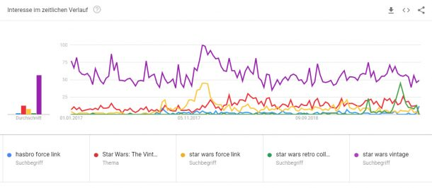 Star Wars Toys Google Trend