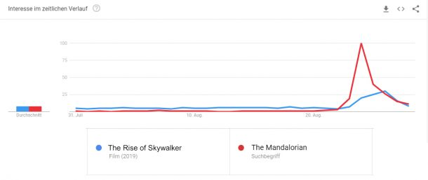 Google Trend for Mandalorian and Rise of Skywalker