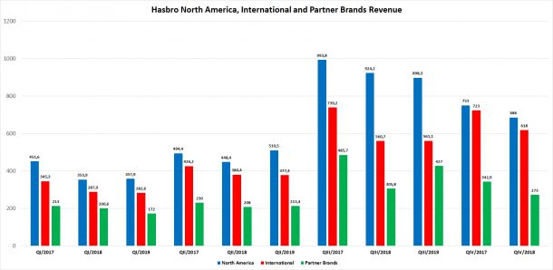 Hasbro financial results