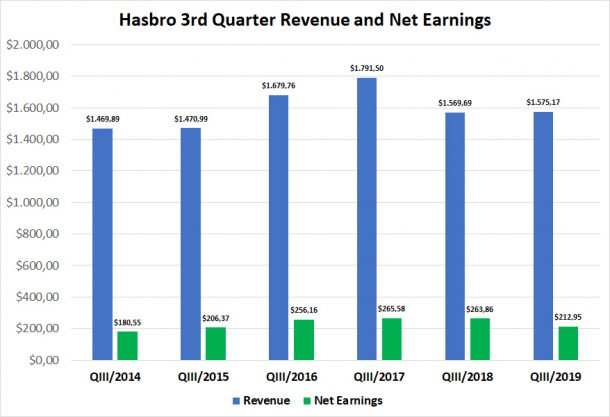 Hasbro 3rd Quarter Results