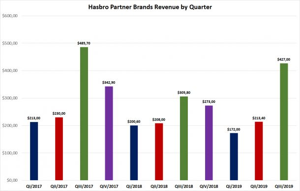 Hasbro Partner Brands Revenue