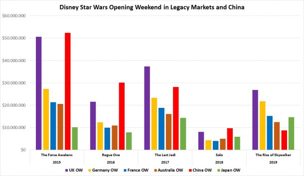 Disney Star Wars Worldwide Opening Weekends