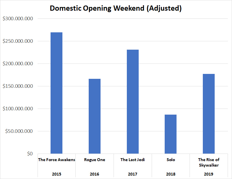The Rise of Skywalker Domestic Opening Weekend