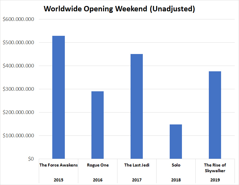 The Rise of Skywalker Worldwide Opening Weekend