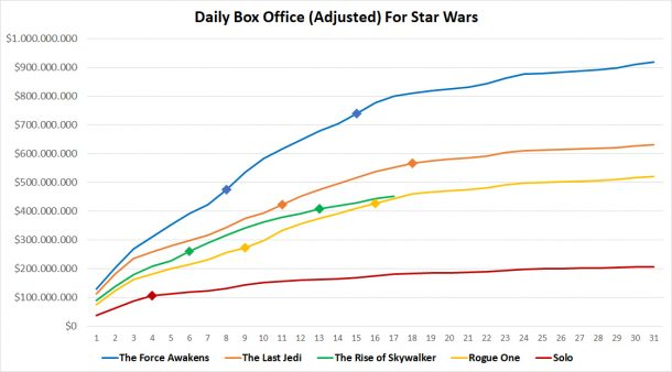 Daily Box Office Chart Adjusted