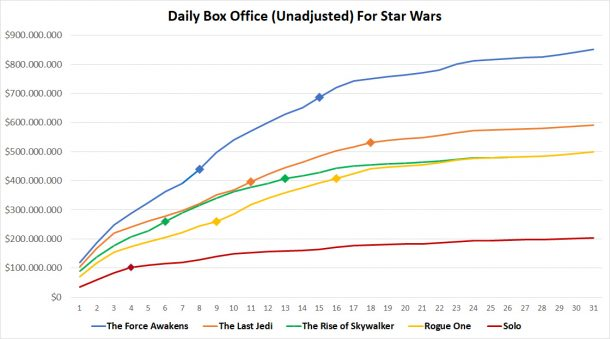 The Rise of Skywalker daily box office