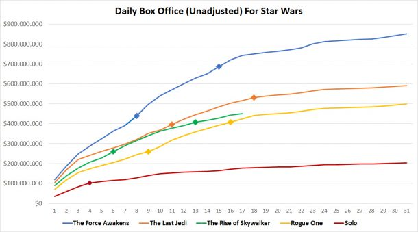 Daily Box Office Chart