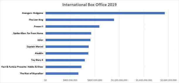 International Box Office 2019