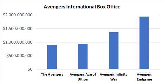 Avengers International Box Office