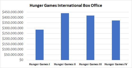 Hunger Games International Box Office