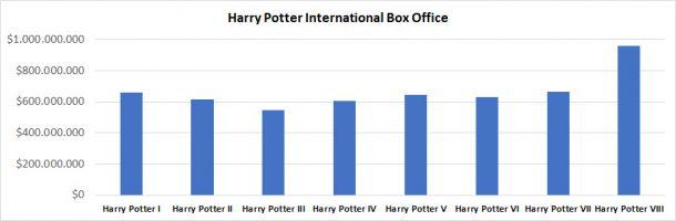 Harry Potter International Box Office