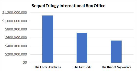 Sequel Trilogy International Box Office