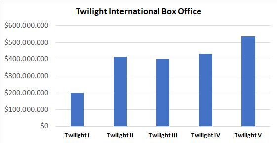 Twilight International Box Office