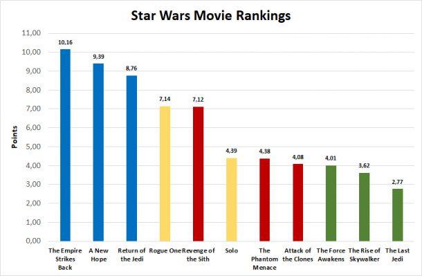 The 2020 JTA Star Wars Movie Rankings
